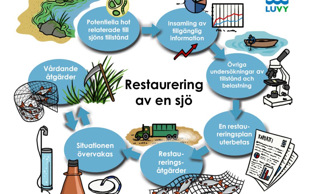 Restaureringsplanen är en vägkarta till förbättring av tillståndet i sjön